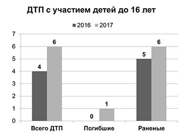 Отделение ГИБДД ОМВД России по Абинскому району подвело итоги за 11 месяцев