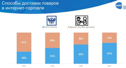 Доля Почты России на посылочном рынке в 2017 году составила 67%