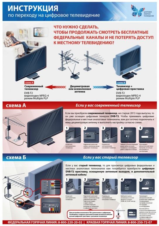 Инструкция по настройке и подключению цифрового телевидения
