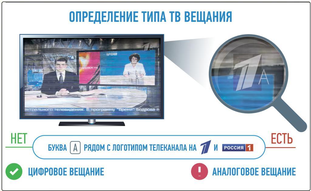 3 июня Кубань переходит на цифровое телевещание. Буква «А»