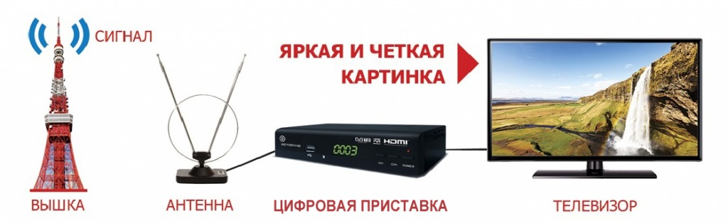 Если сигнал цифрового эфирного ТВ неустойчивый